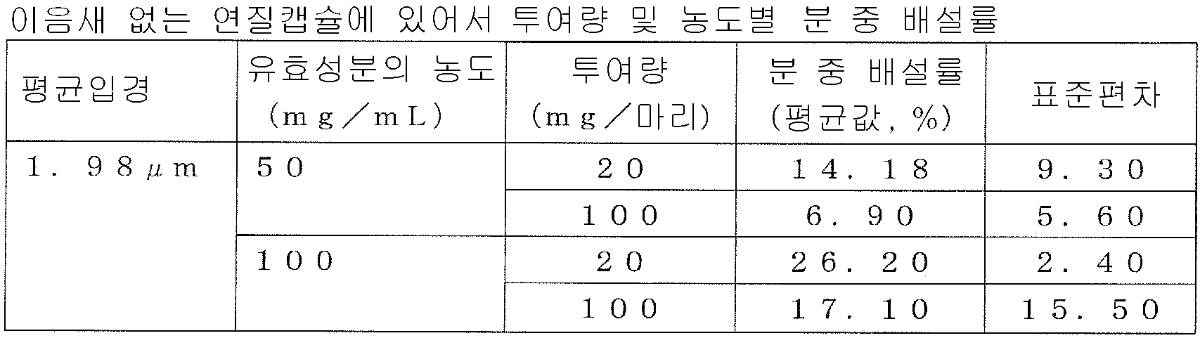 Figure 112009056231909-pct00008