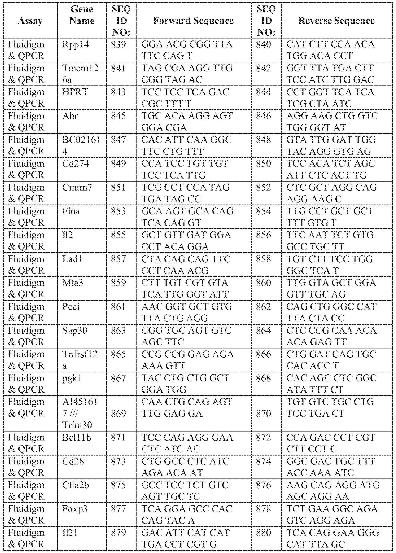 WO2015130968A2 - T cell balance gene expression e1d313b18f