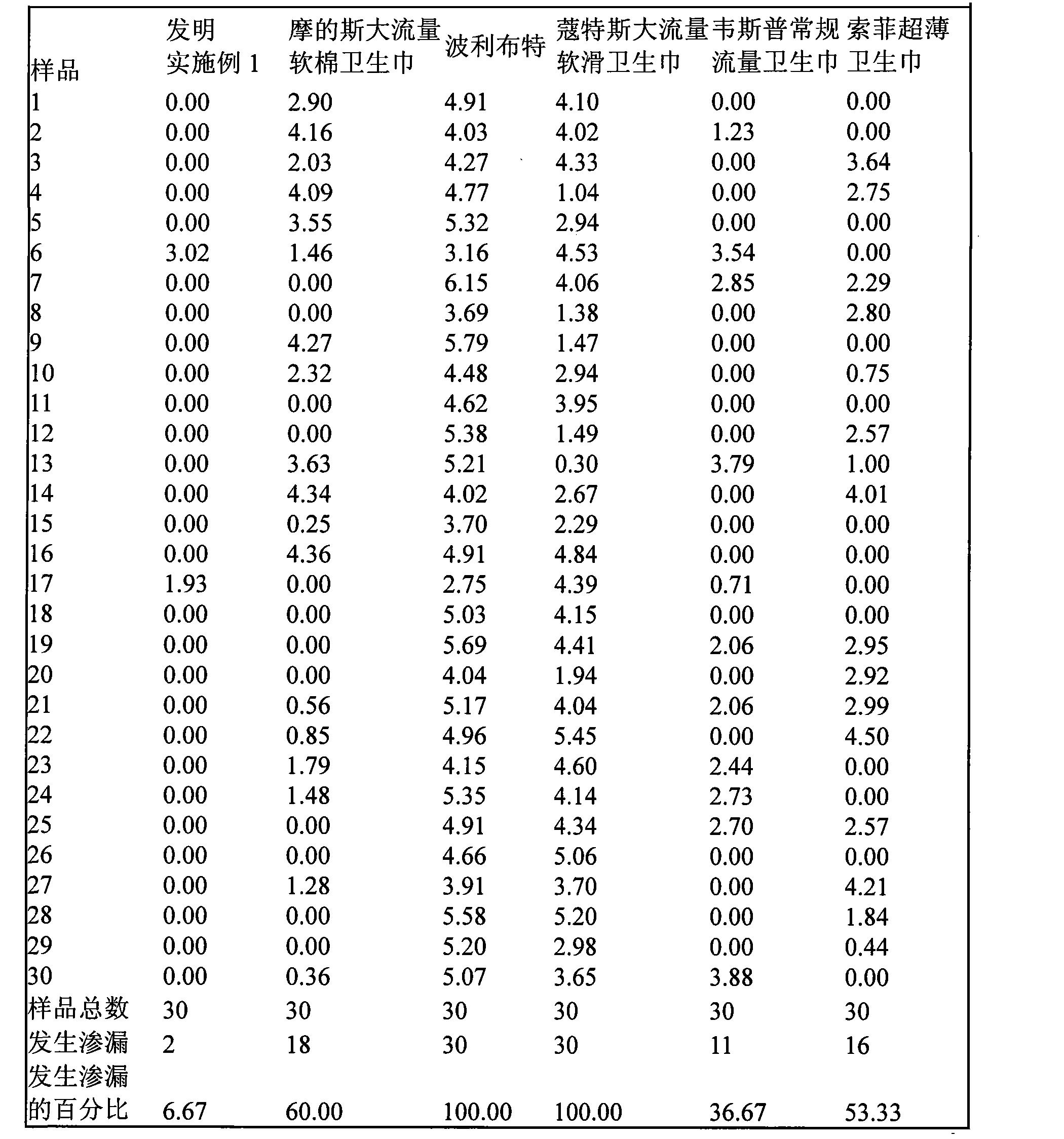 Figure CN101301243BD00121