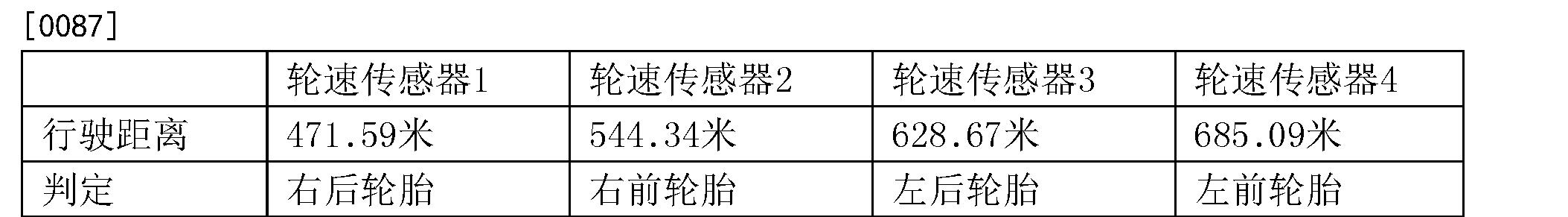 Figure CN105501007AD00091