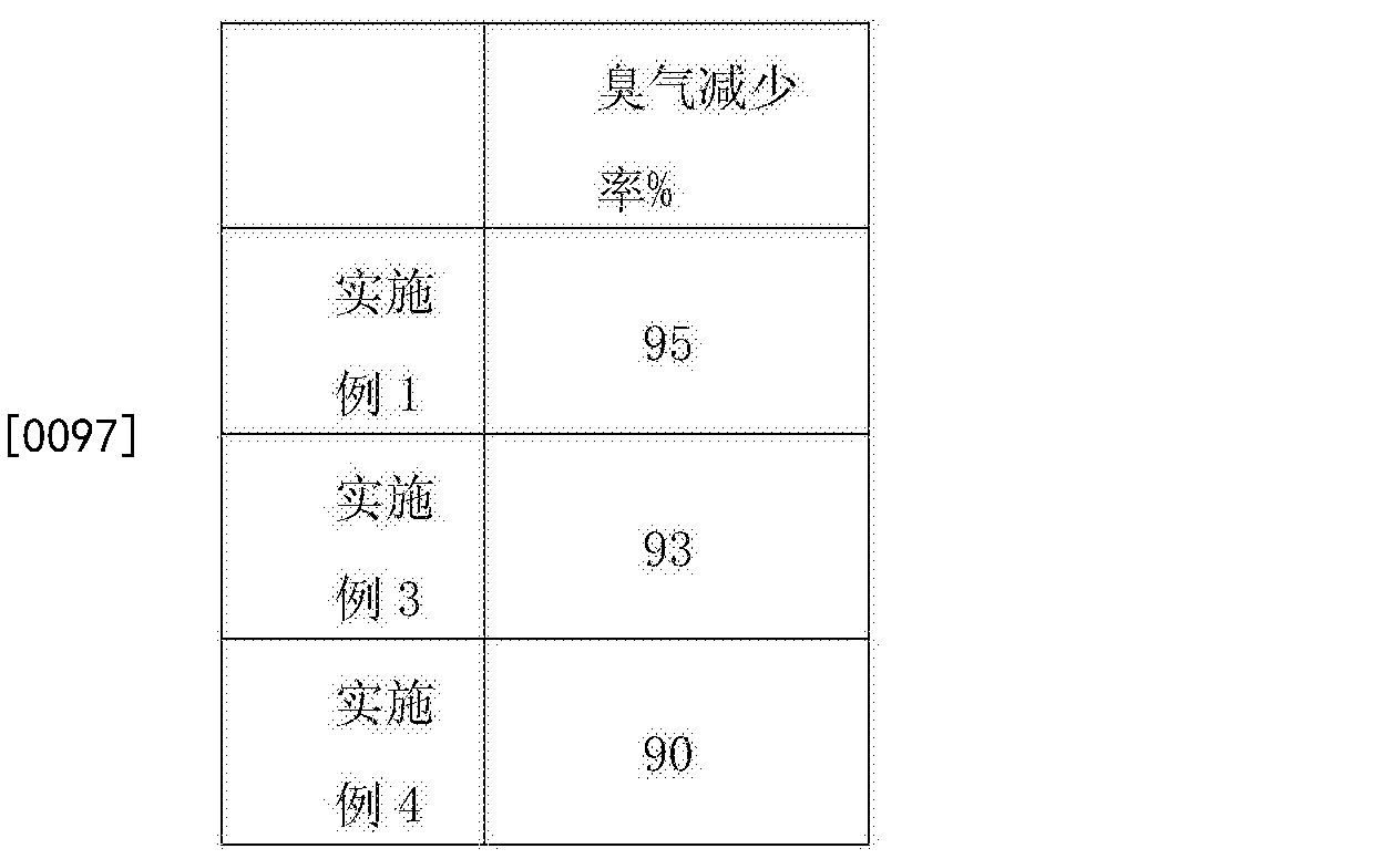 Figure CN105901782BD00102