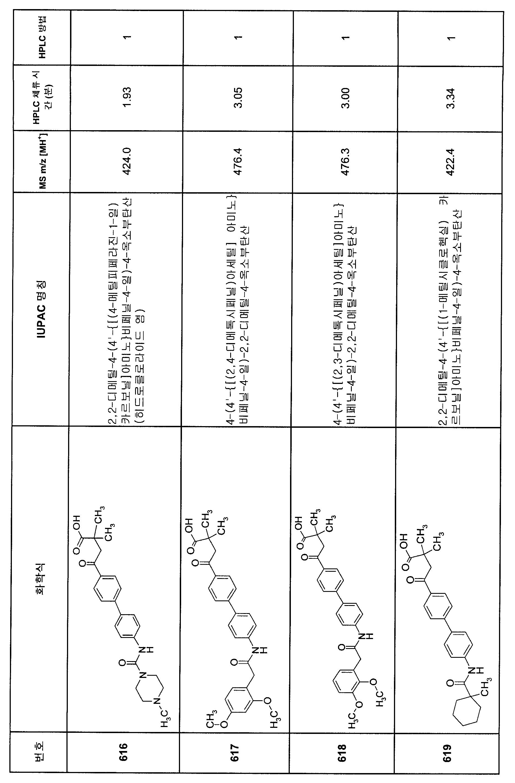 Figure 112007082249387-PCT00339