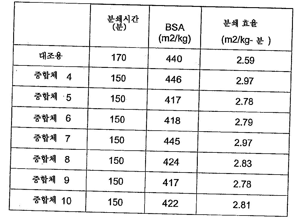 Figure 112011050499542-pct00015