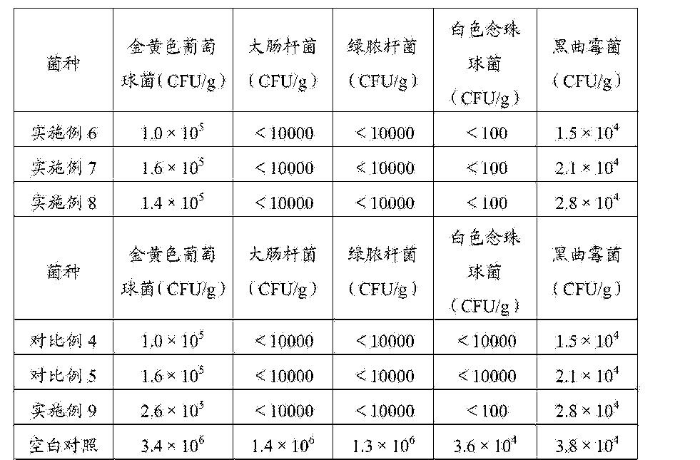 Figure CN105076246AD00151