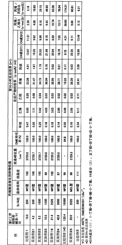 Figure CN102811813AD00261
