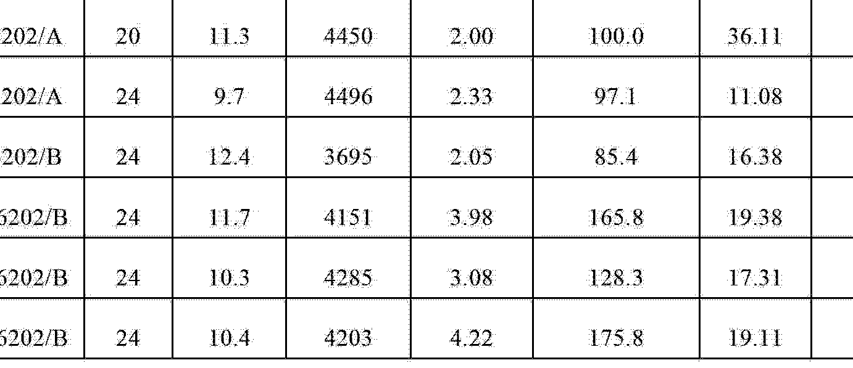 Figure CN102753745AD00711
