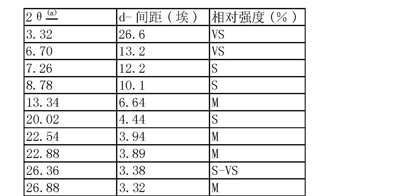 Figure CN101115679BD00151