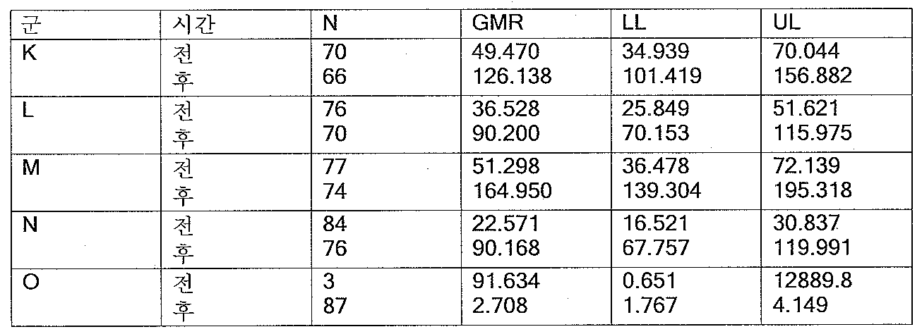 Figure 112008006849919-pct00005