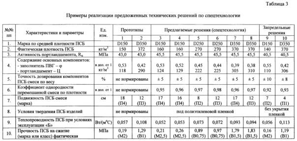 коэффициент теплопроводности псб с