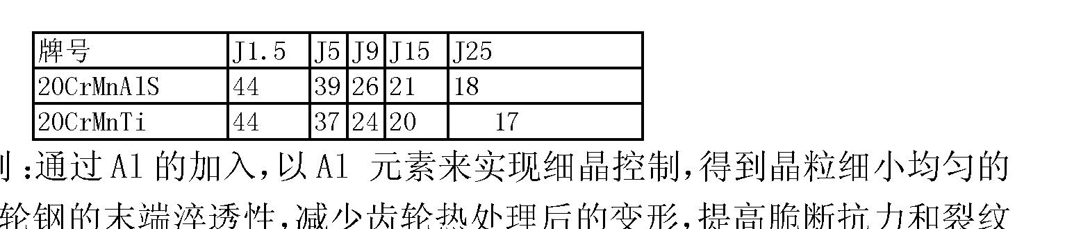 Figure CN102703817BD00081