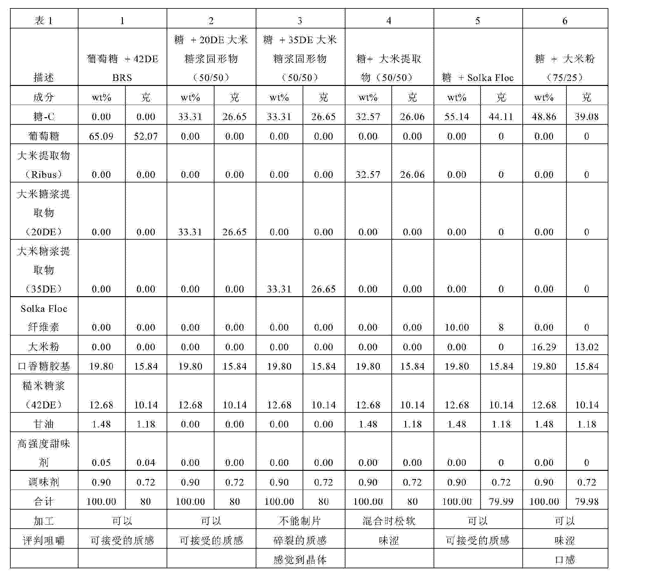 Figure CN103857294AD00121