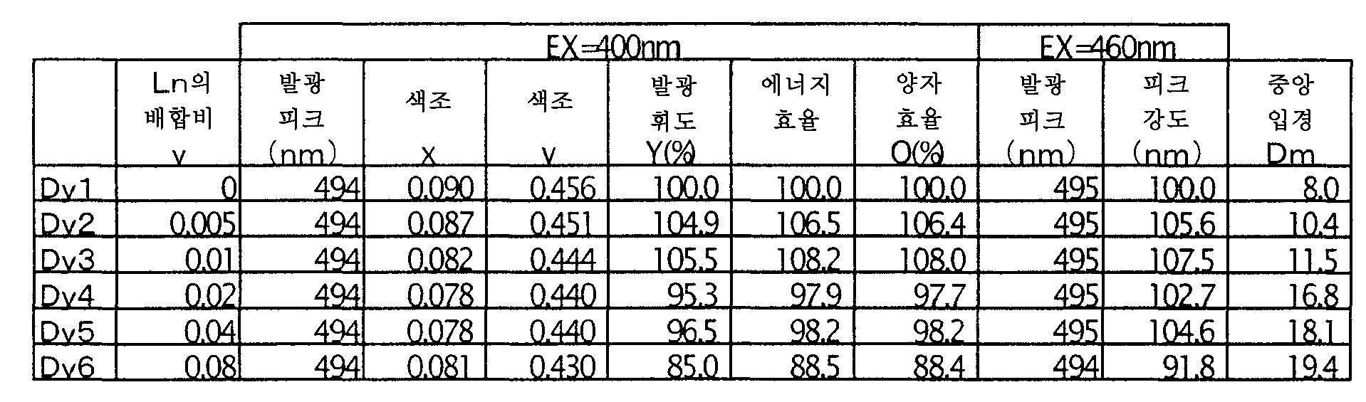 Figure 112006018872163-pct00012
