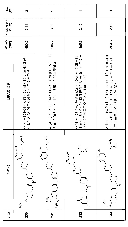 Figure 112007082249387-PCT00216