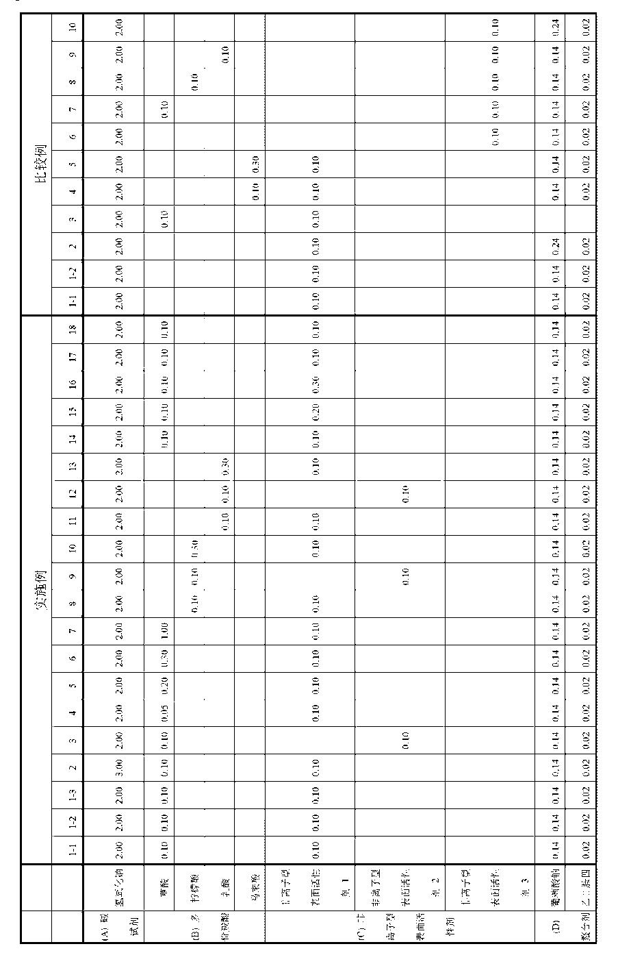 Figure CN104854262AD00161