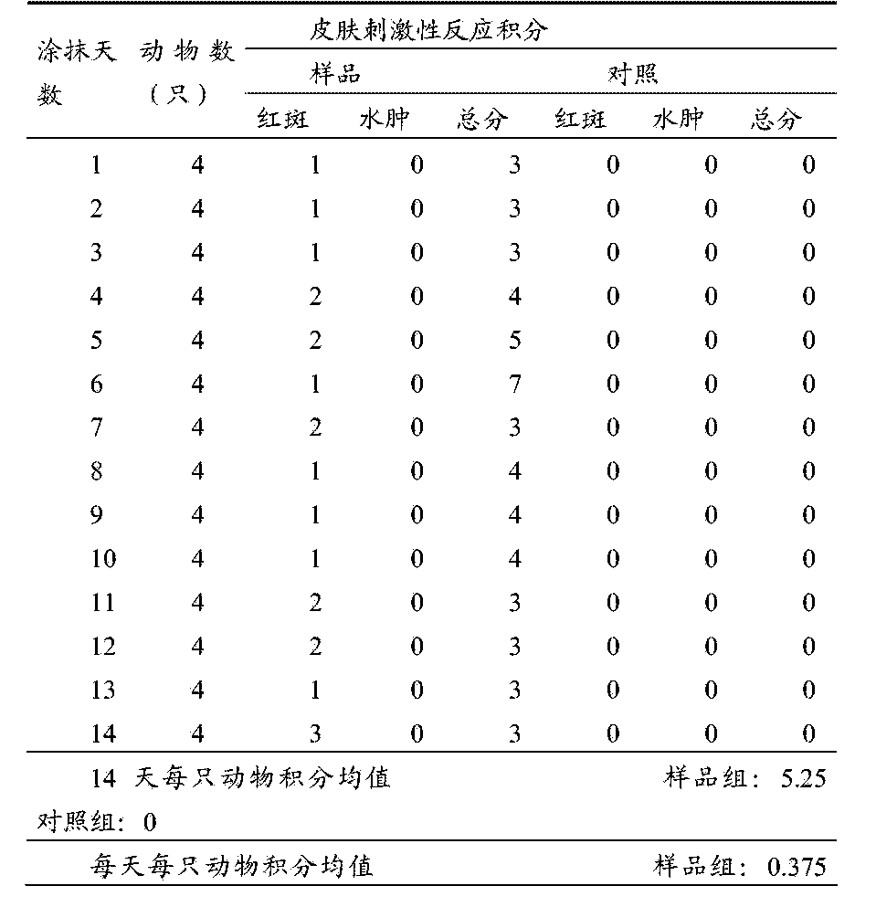 Figure CN105076246AD00212