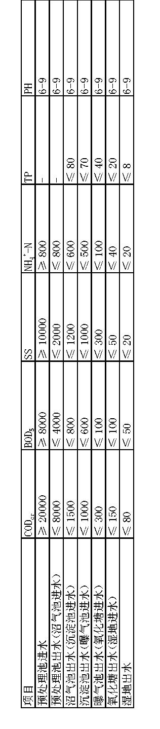 Figure CN105110567AD00081