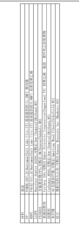 Figure CN101437890BD00091
