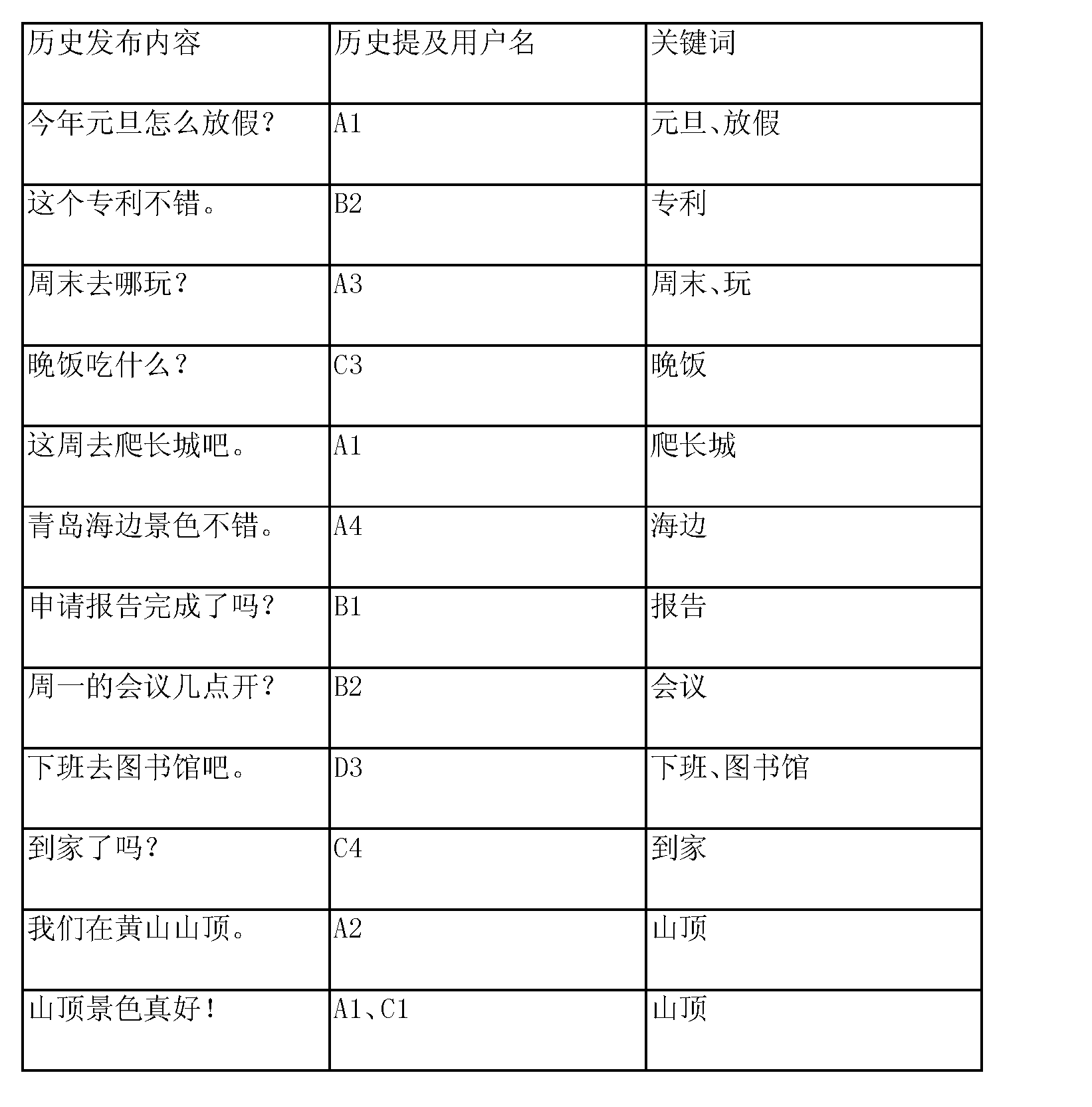 Figure CN103838834AD00161