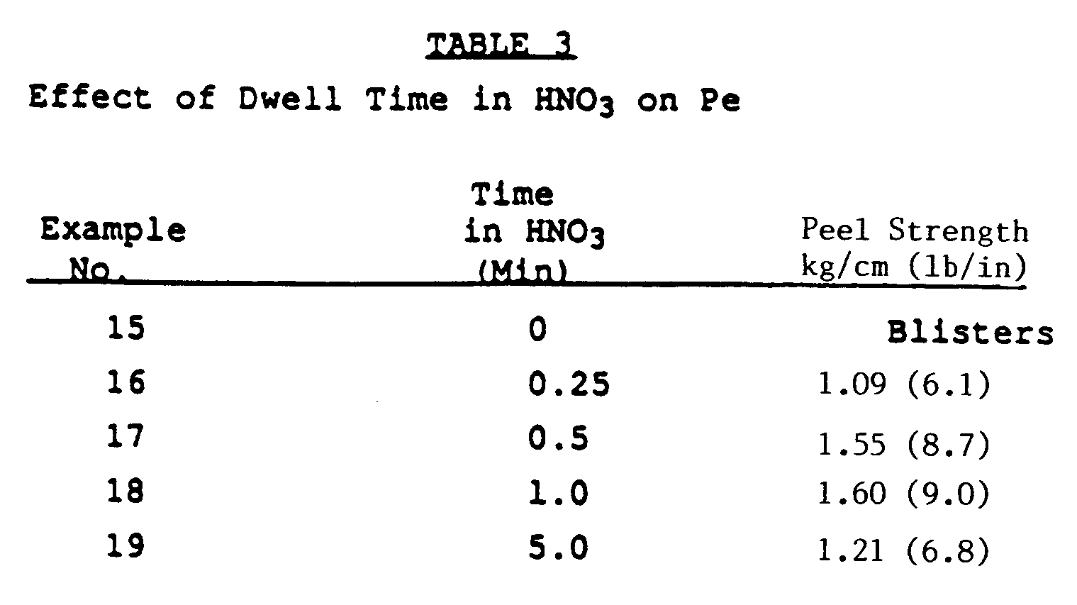 Ep0440981b1 Method For Treating A Polyimide Surface Subsequent Nitric Acid 1 Kg Figure Imgb0012