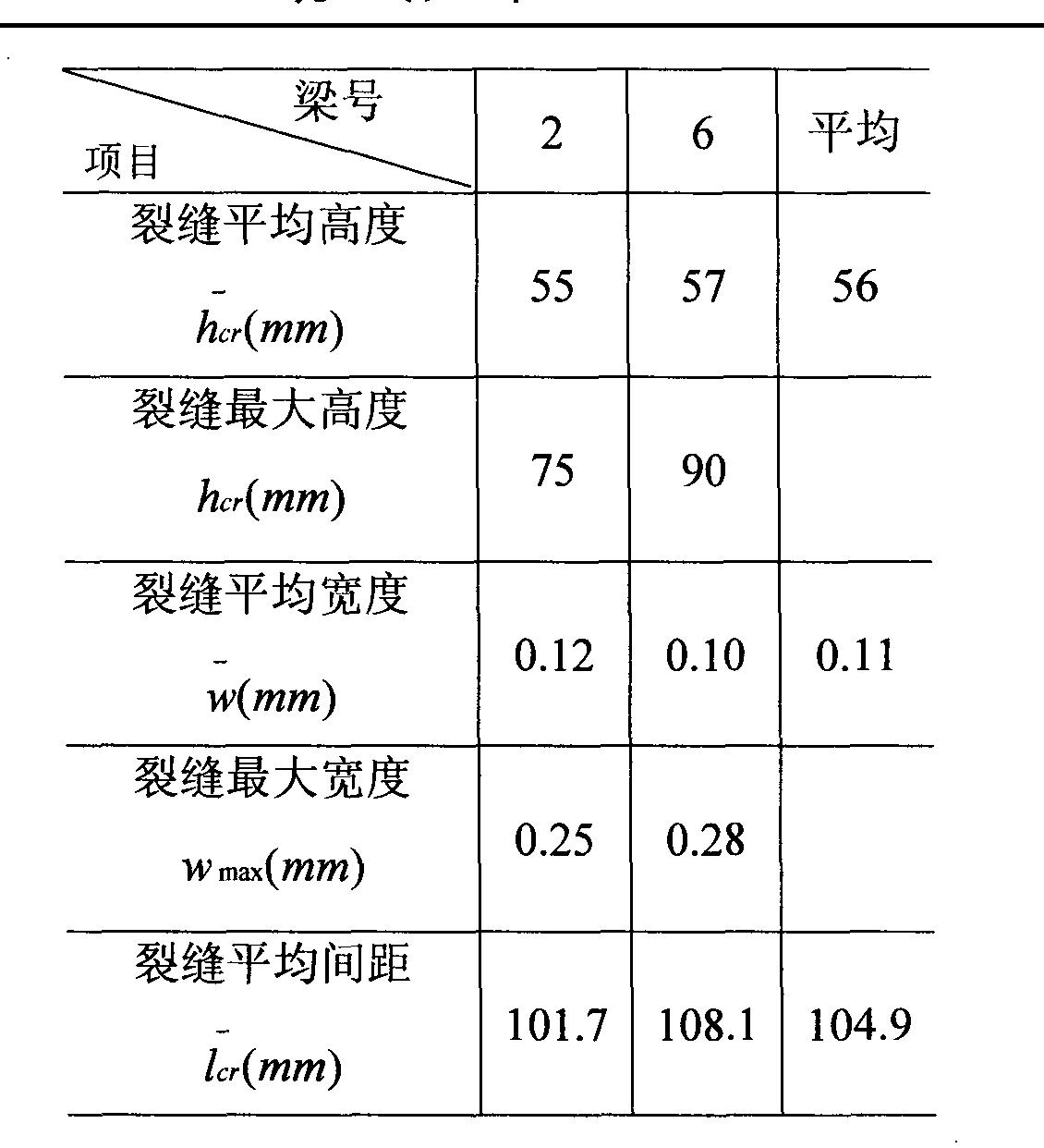 Figure CN102721562AD00061