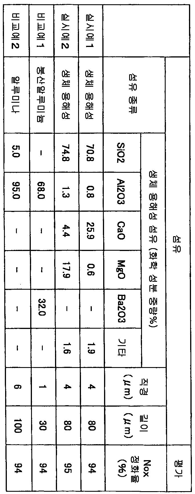 Figure 112009053062199-pct00001