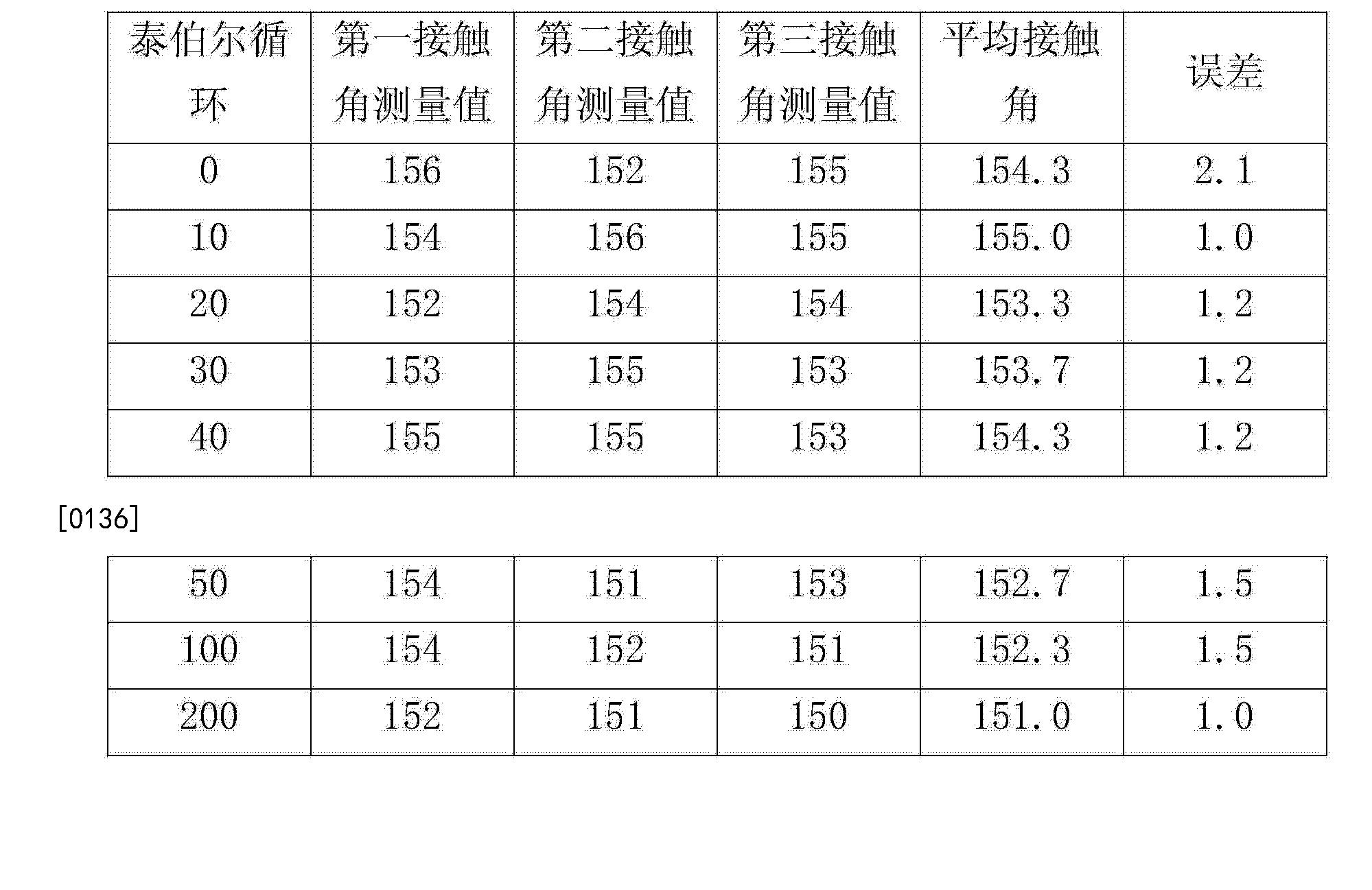 Figure CN104822777AD00191