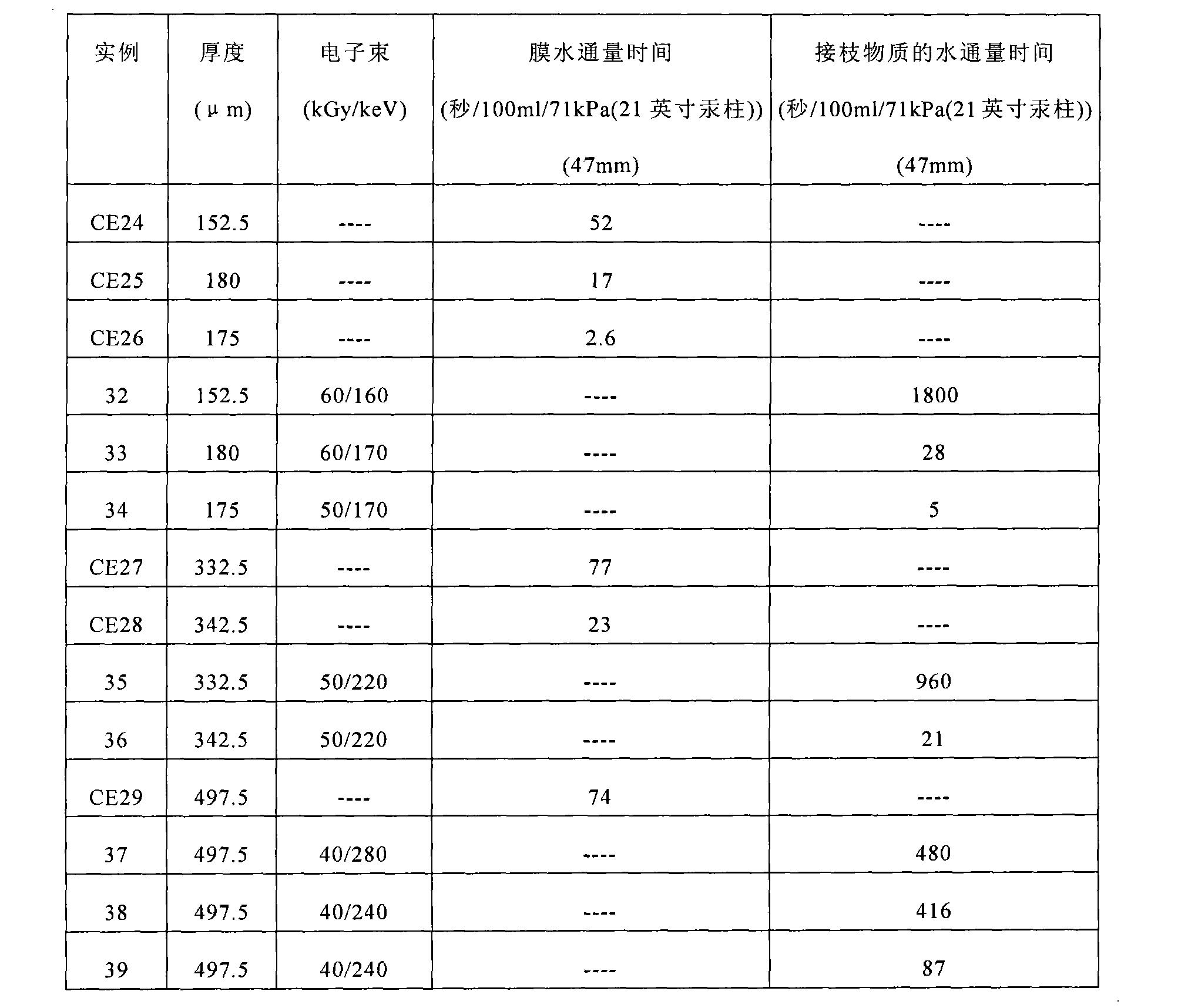 Figure CN101945694BD00301
