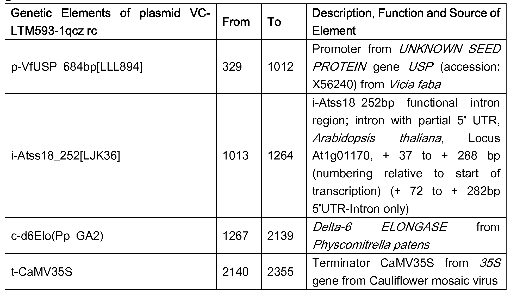 WO2016075327A2 - Production of pufas in plants - Google Patents