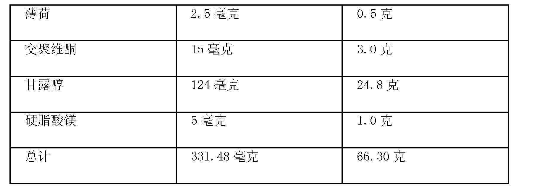 Figure CN102488652BD00361