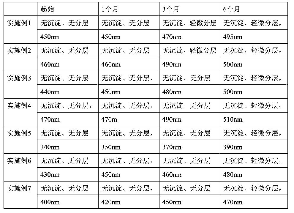 Figure CN103232749BD00111