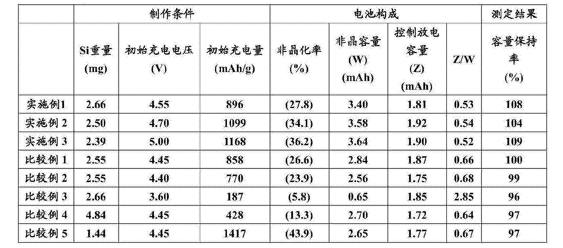 Figure CN106532158AD00121