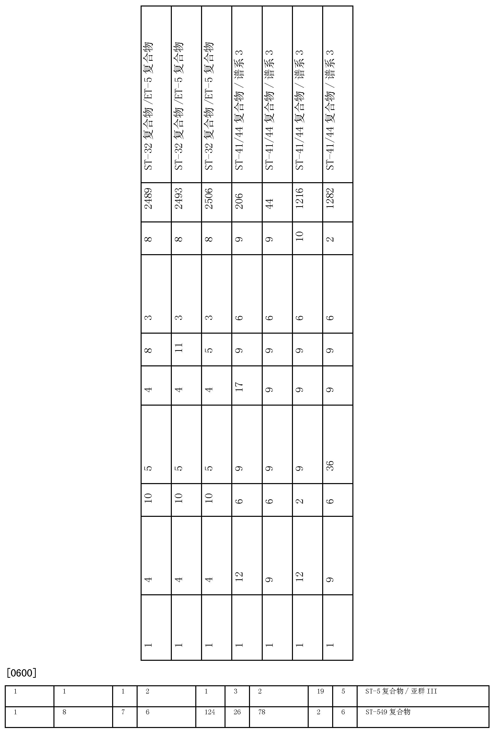 Figure CN101680872BD00741