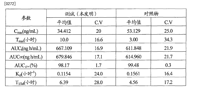 Figure CN101394840BD00231