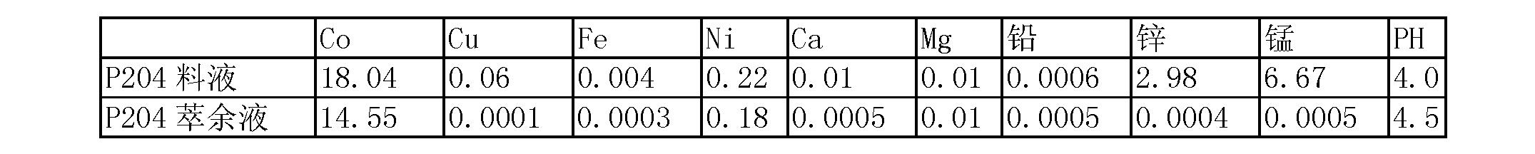 Figure CN102234721BD00084