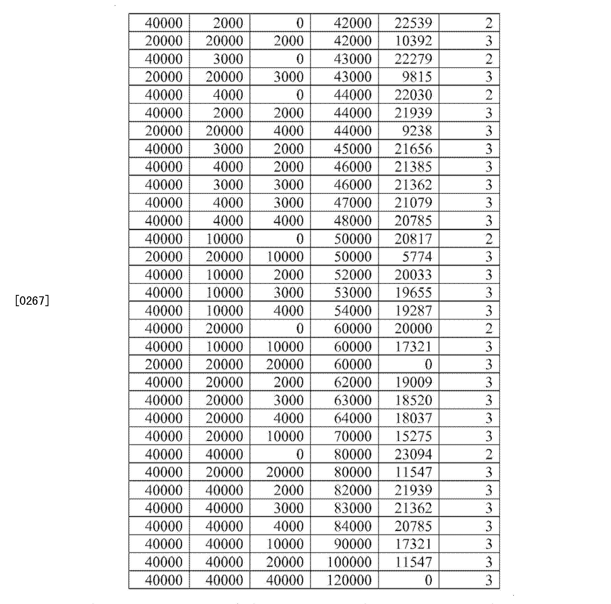 Figure CN102671254BD00261