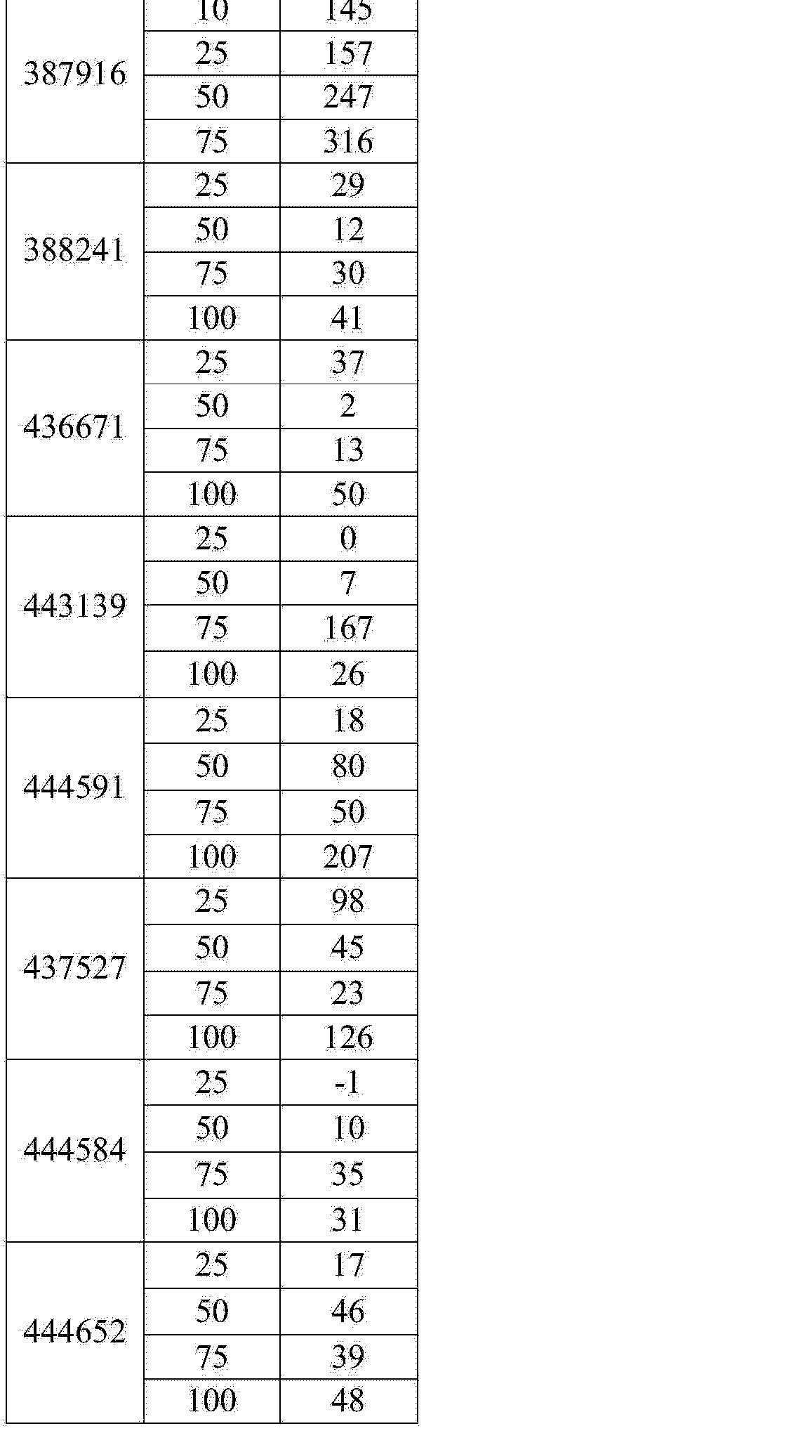 Figure CN104894129AD00911