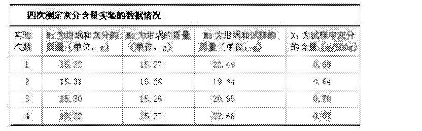 Figure CN105077247AD00111
