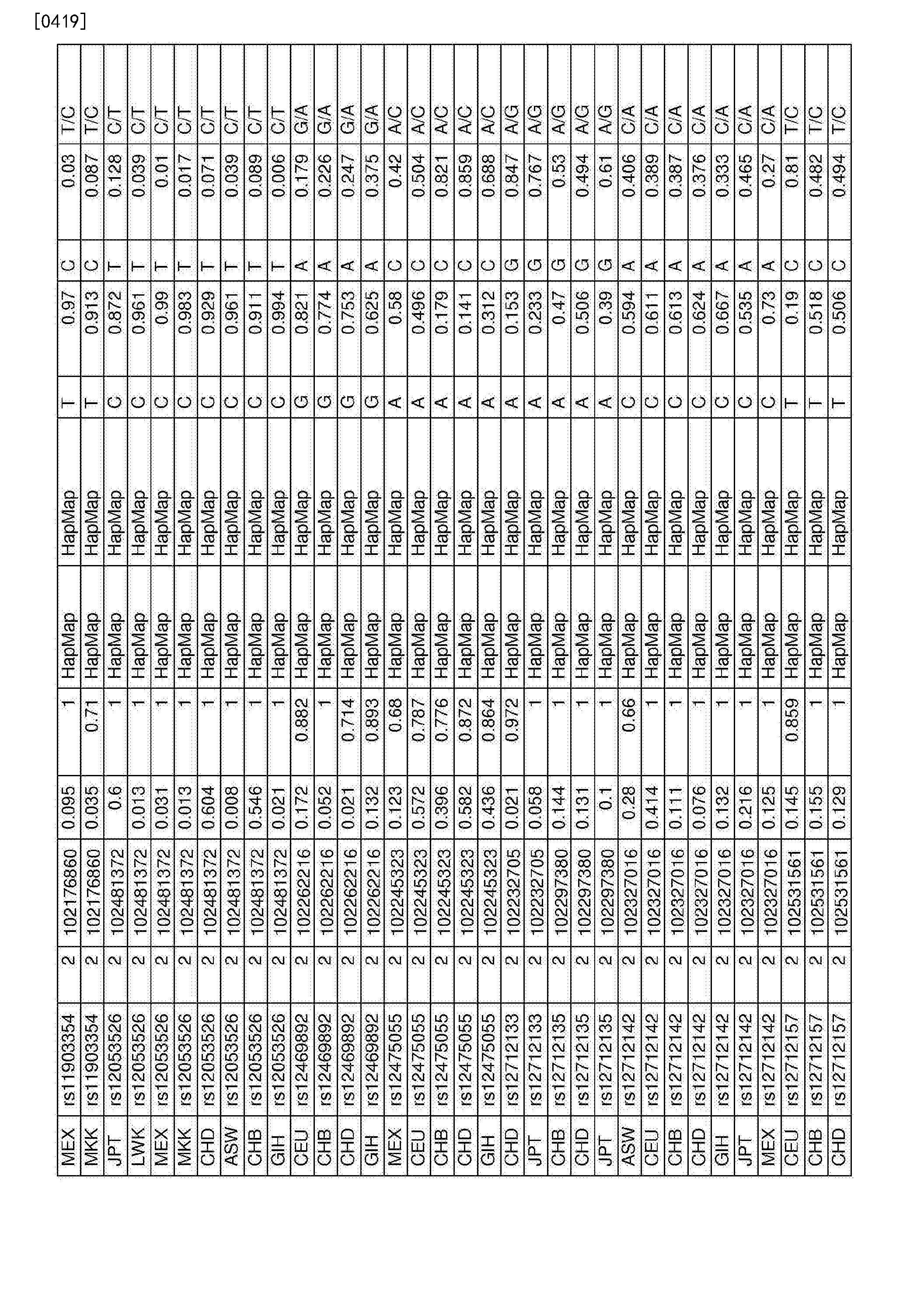 Figure CN107109494AD00901
