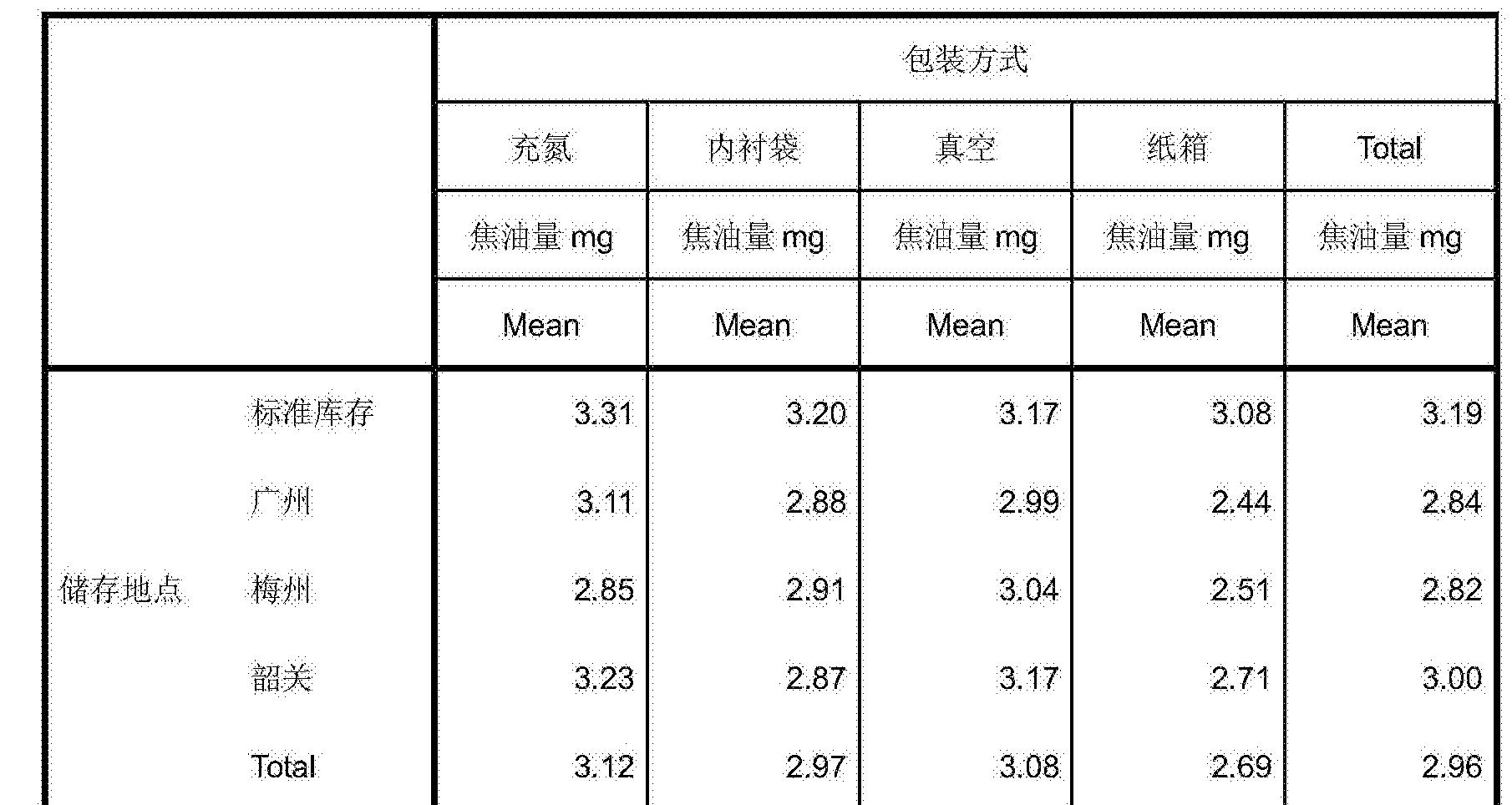 Figure CN106617274AD00182