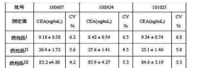 Figure CN102507947AD00081