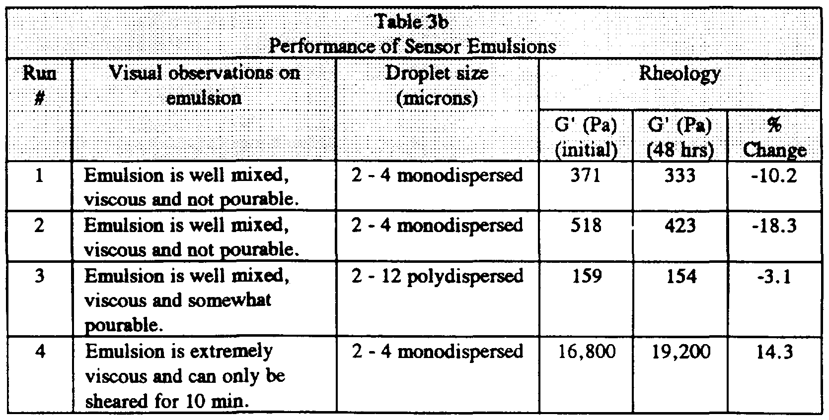 Wo1997019348a2 Novel Emulsion For Robust Sensing Of Gases Google Solutions High Resolution Batterypowered Type K Thermocouple Figure Imgf000051 0002