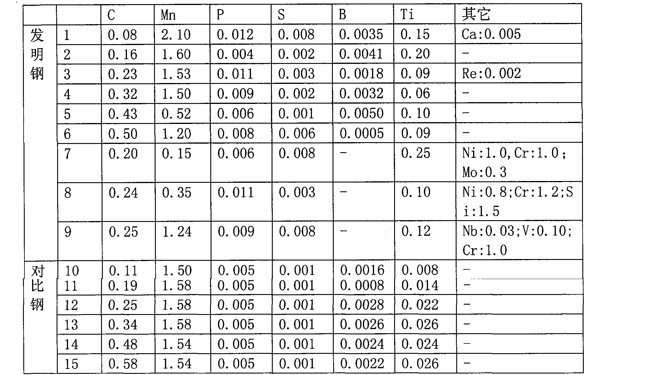 Figure CN101713046BD00071