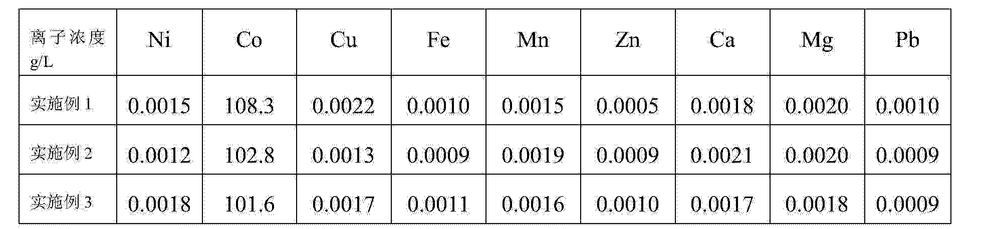 Figure CN104480325AD00151