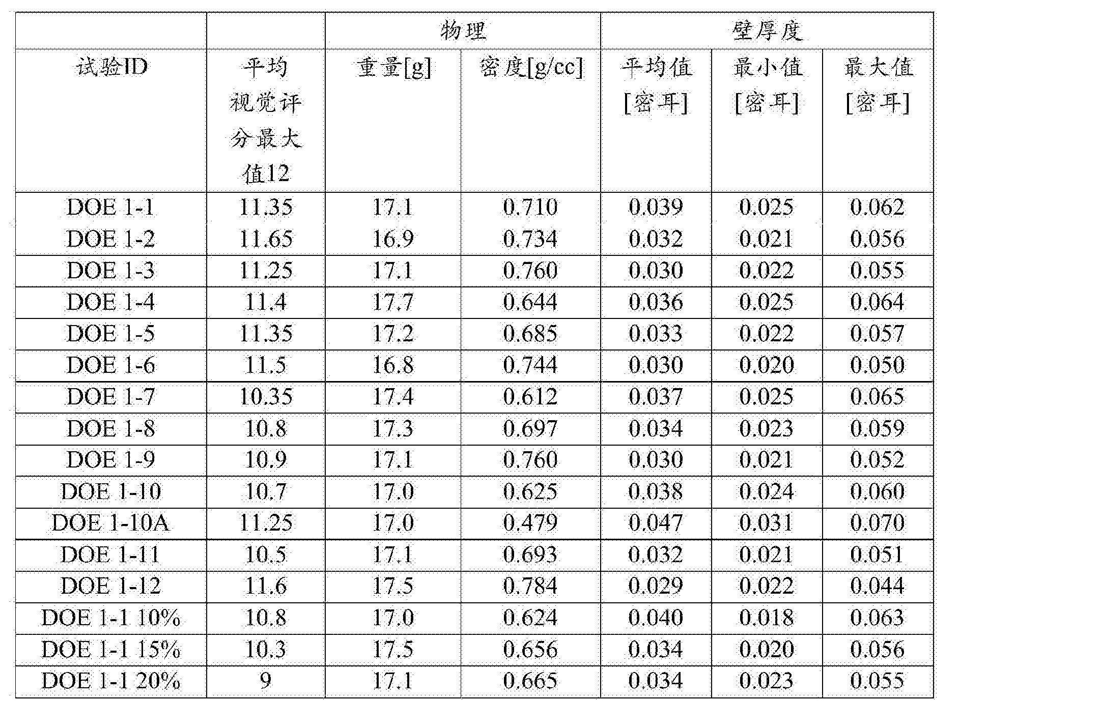 Figure CN105517775AD00501