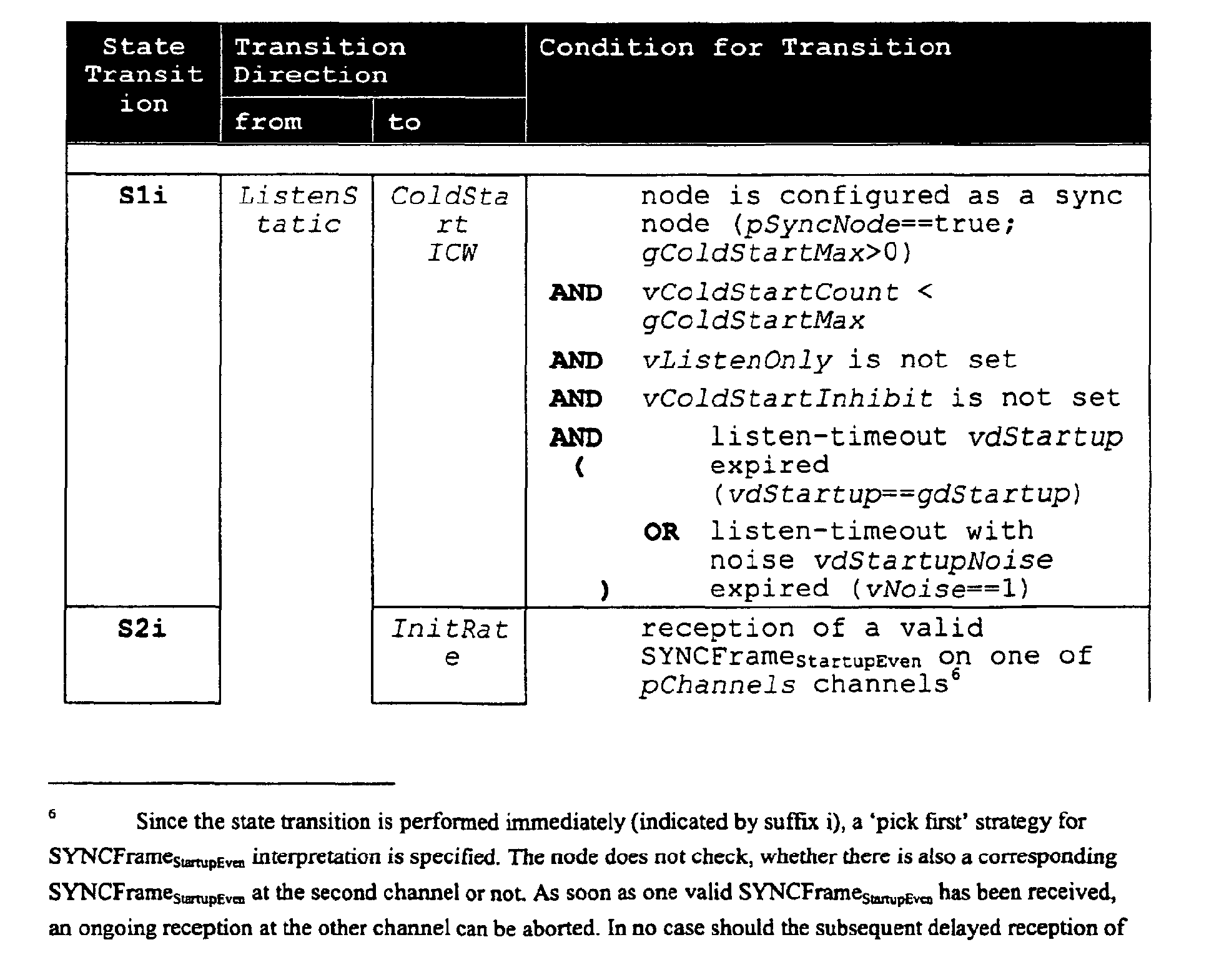 EP1355456A1 - FlexRay communication protocol - Google Patents