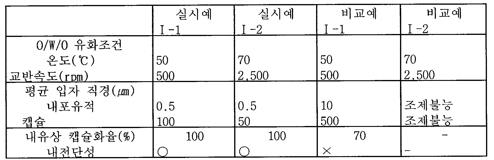 Figure 112005503159226-pat00003