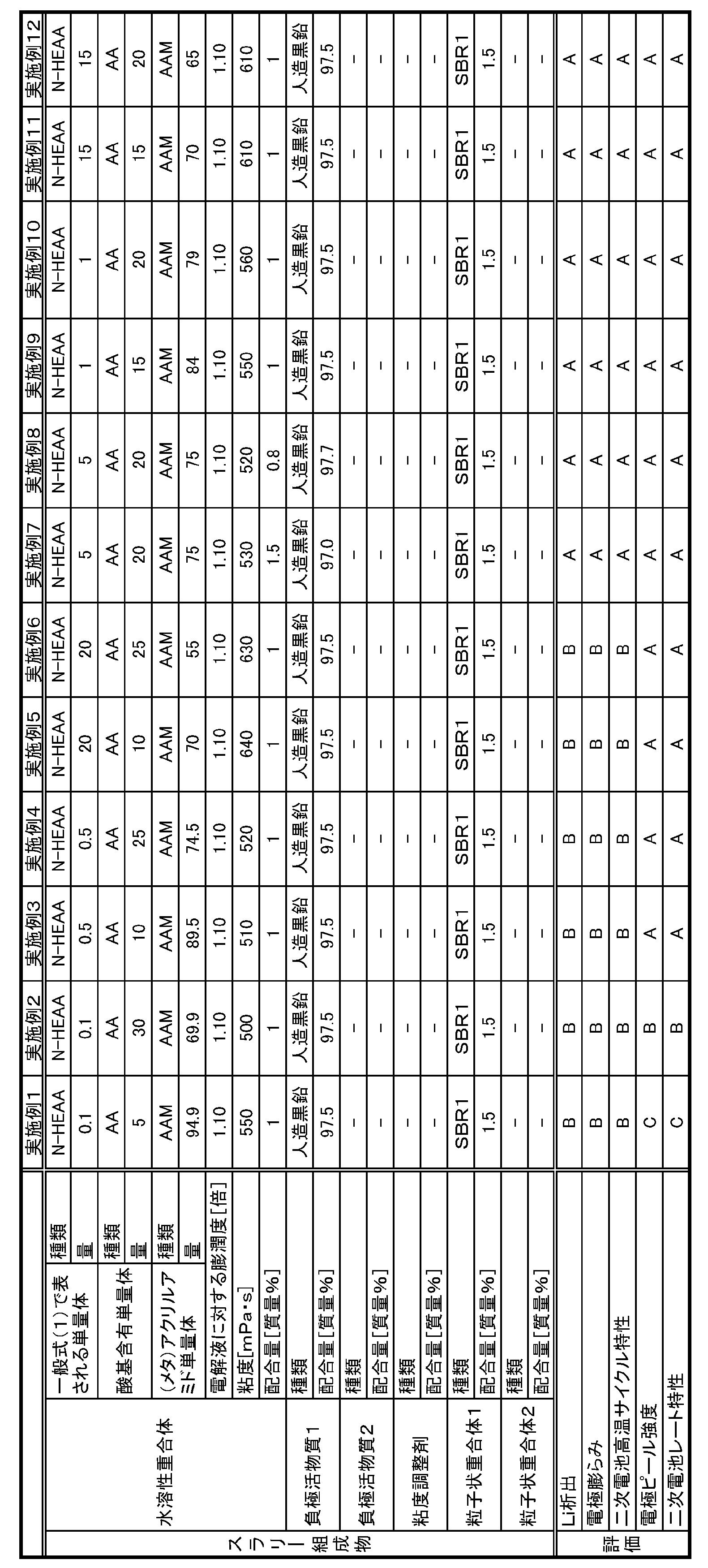 WO2017056467A1 - Binder composition for non-aqueous secondary cell