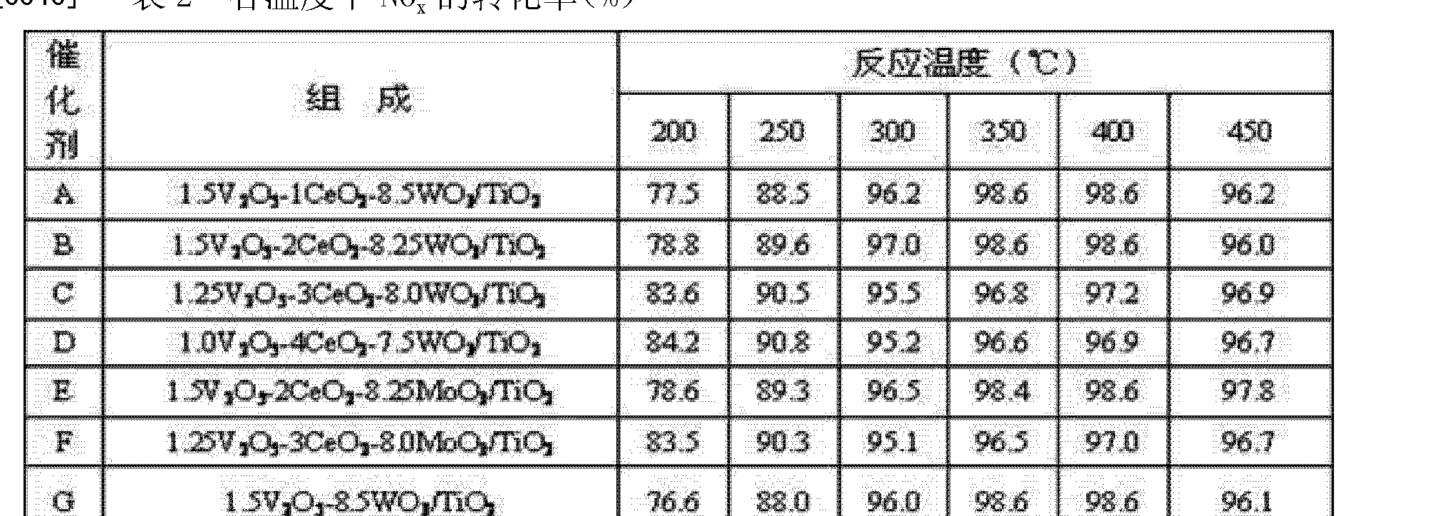Figure CN102350340AD00072