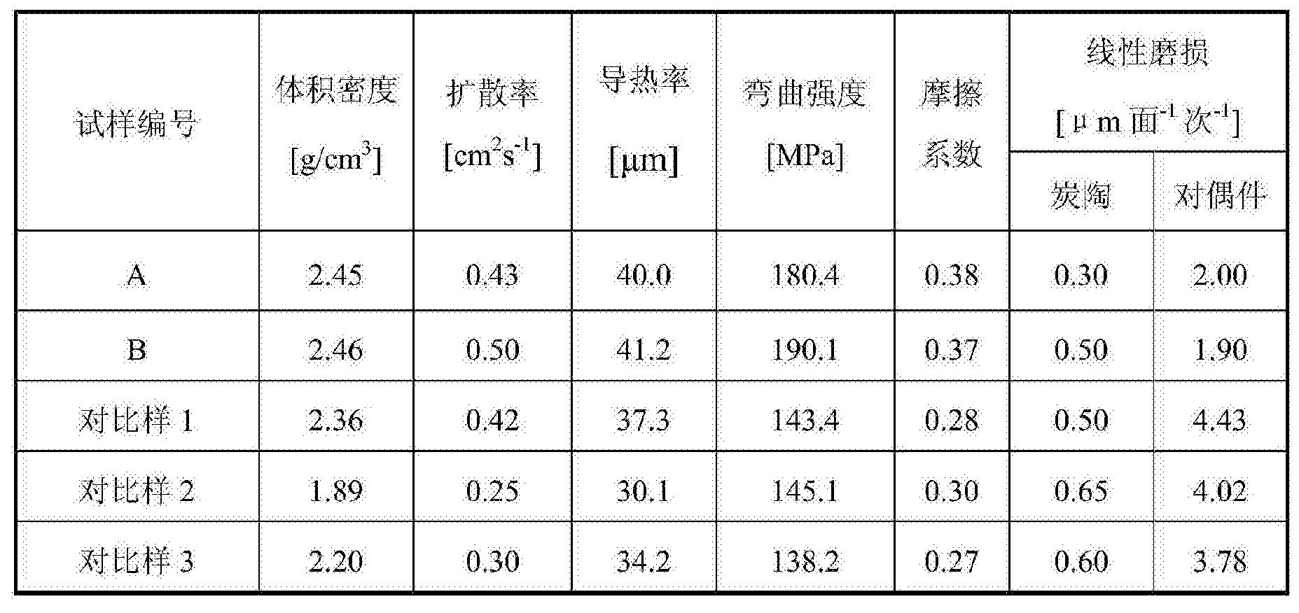 Figure CN107058915AD00091