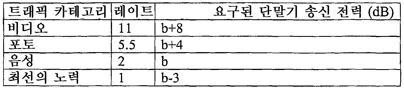 Figure 112007030211446-pct00011